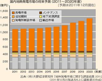 日本国内の地熱の市場